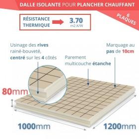 Film chauffant plancher flottant longueur 2,5 m 130 W/m²  largeur 1 m