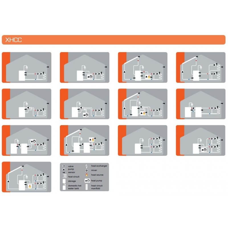 Kit plancher chauffant hydraulique 30 à 120 m²  - Tube PER BAO