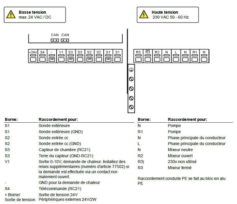 Plan des bornes MHCC