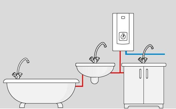 Applications du chauffe-eau électrique instantané à puissance réglable Kospel PPE2 Electronic LCD