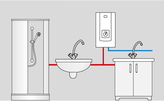 Application du chauffe-eau électrique instantane 9 a 21 kW