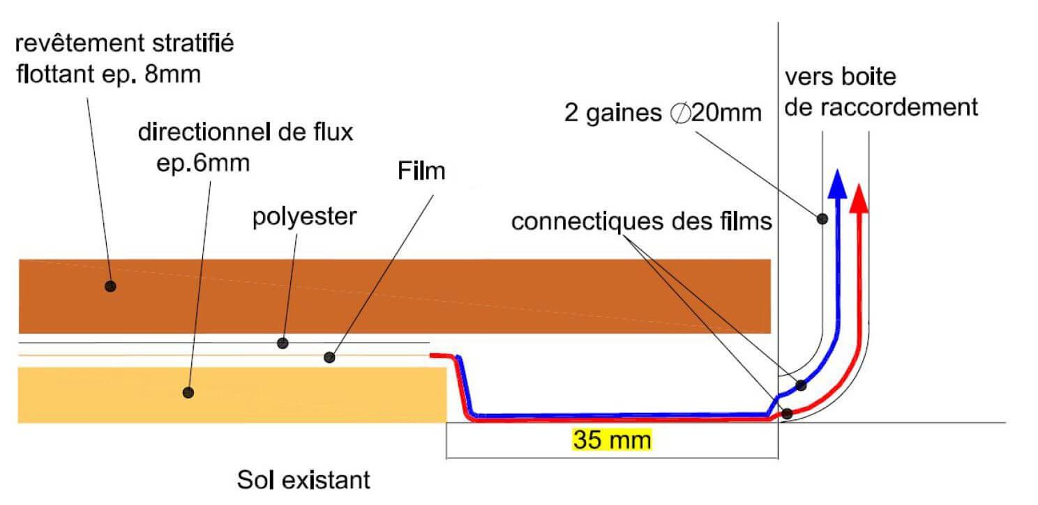 Avis Chauffage Au Sol Electrique film chauffant plancher flottant 85 w/m² largeur 50cm de 40 à 320 w