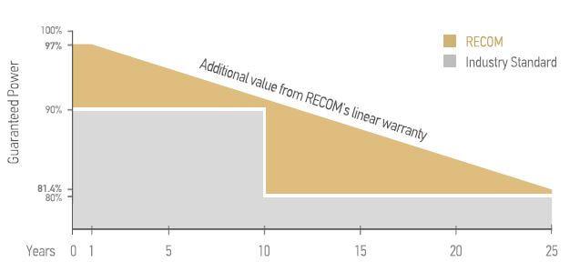 schéma garantie de puissance linéaire des modules Recom 300 wc