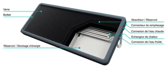 Meilleur chauffe eau solaire monobloc autonome