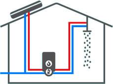 systeme de connexion avec chaudiere chauffe eau solaire