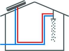systeme de connexion seulement solaire chauffe eau monobloc