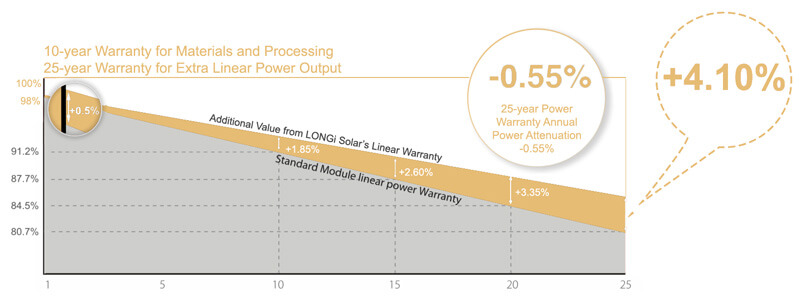 tableau garantie performance lineaire panneau solaire